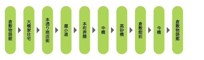 倉敷春宵あかり特別コース予定ルート